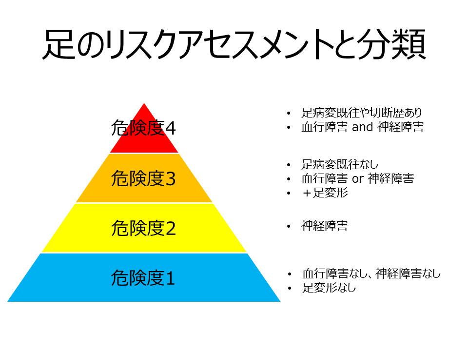 足のリスクアセスメントと分類のイメージ